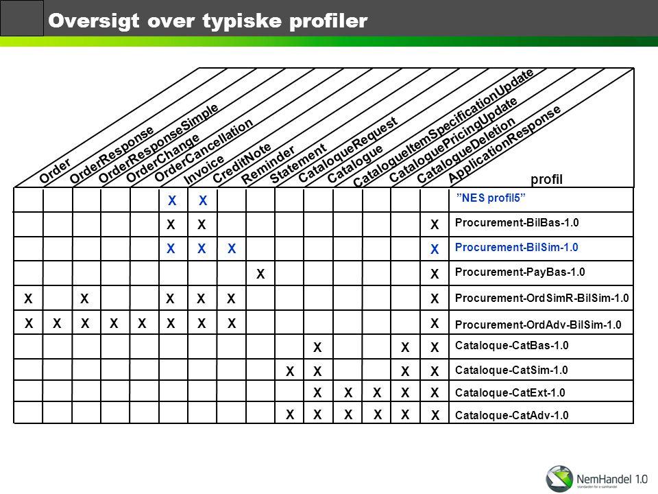 Oversigt over typiske profiler