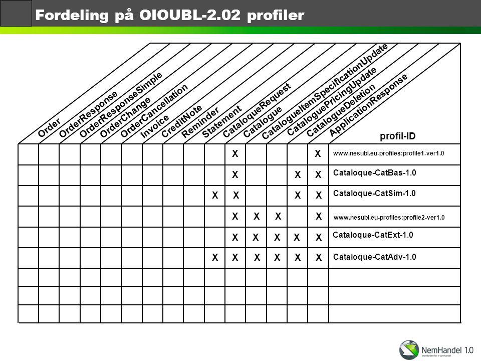 Fordeling på OIOUBL-2.02 profiler