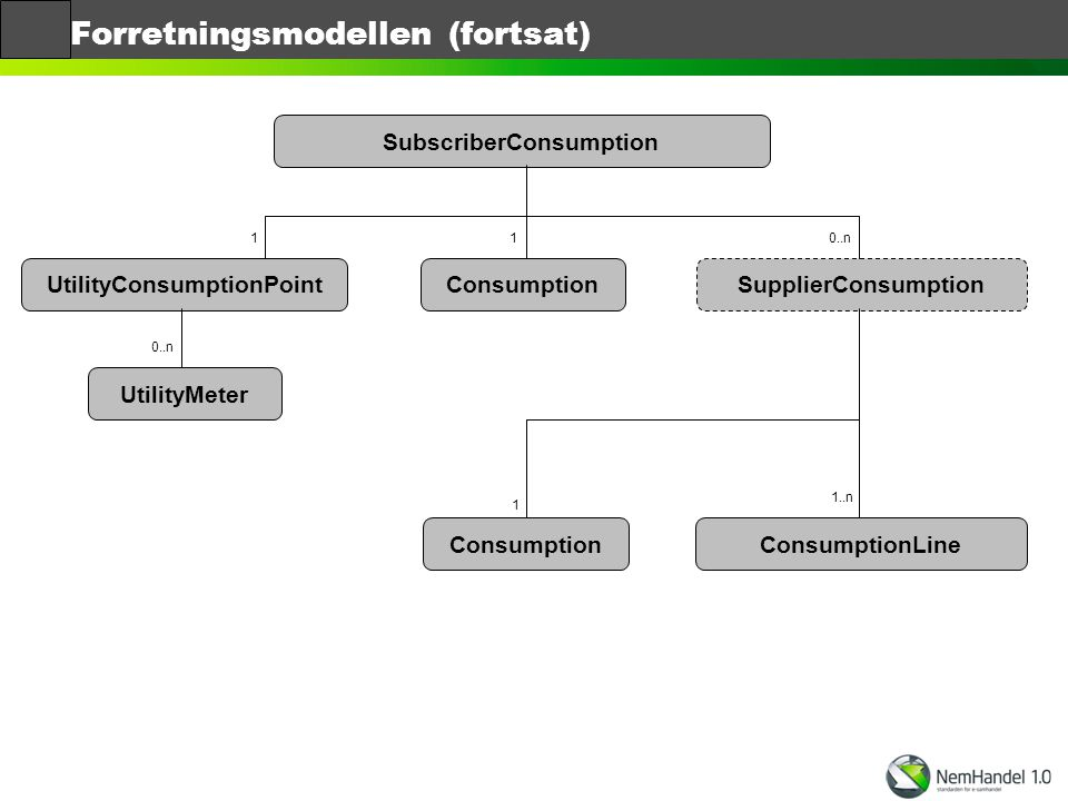 Forretningsmodellen (fortsat)