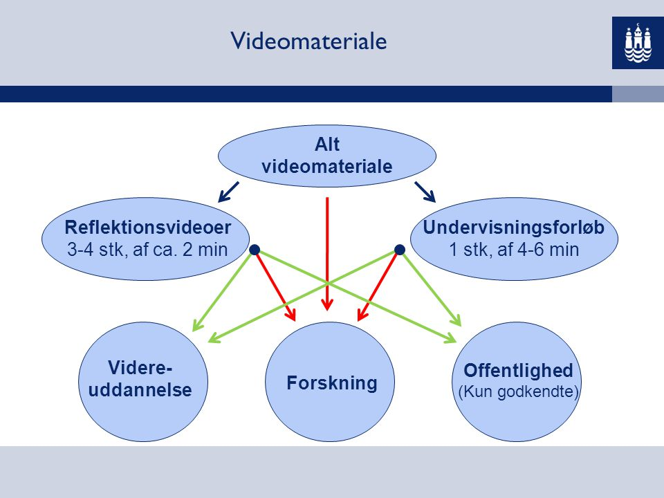 Videomateriale Alt videomateriale Reflektionsvideoer