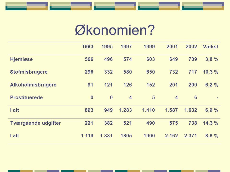Økonomien 1993 1995 1997 1999 2001 2002 Vækst Hjemløse 506 496 574