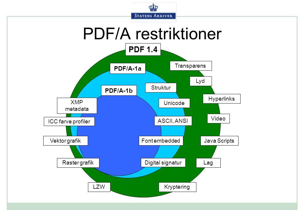 PDF/A restriktioner PDF 1.4 PDF/A-1a PDF/A-1b Transparens Lyd Struktur