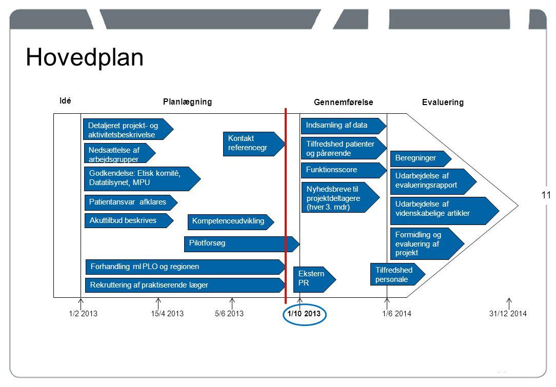 Hovedplan Idé Planlægning Gennemførelse Evaluering