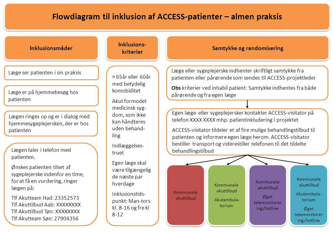 Flowdiagram til inklusion af ACCESS-patienter – almen praksis