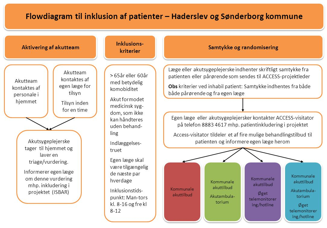 Aktivering af akutteam Inklusions-kriterier Samtykke og randomisering