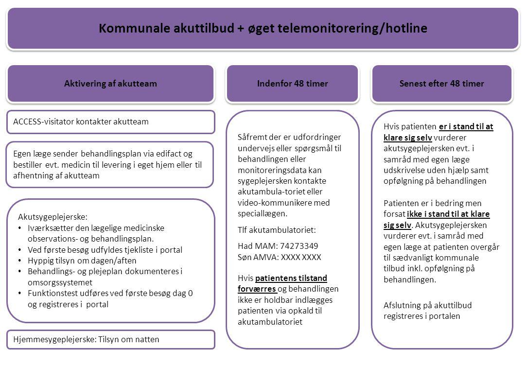Kommunale akuttilbud + øget telemonitorering/hotline