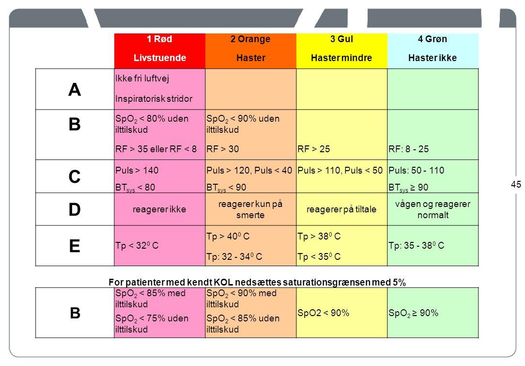 For patienter med kendt KOL nedsættes saturationsgrænsen med 5%