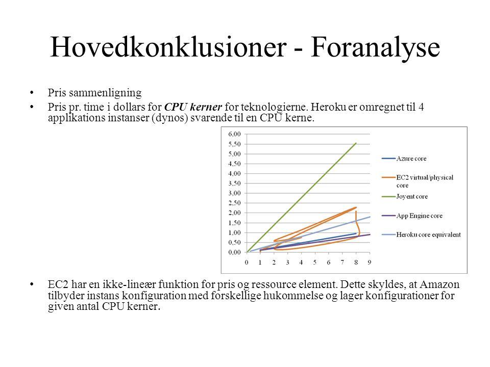 Hovedkonklusioner - Foranalyse