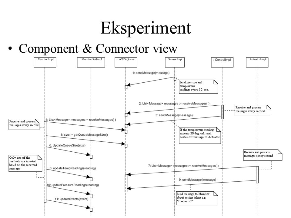 Eksperiment Component & Connector view