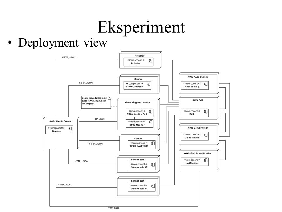 Eksperiment Deployment view