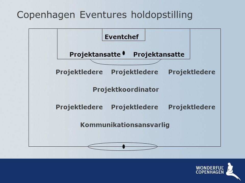 Copenhagen Eventures holdopstilling
