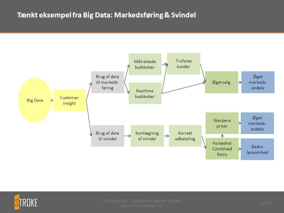 Tænkt eksempel fra Big Data: Markedsføring & Svindel