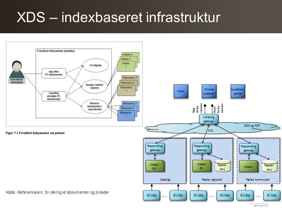 XDS – indexbaseret infrastruktur