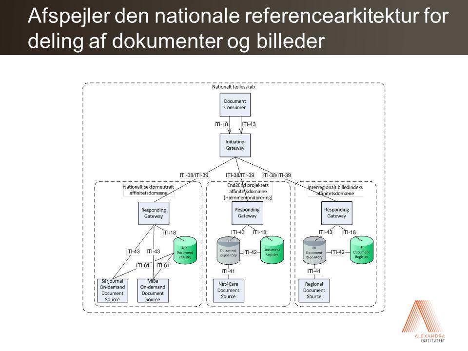 Afspejler den nationale referencearkitektur for deling af dokumenter og billeder