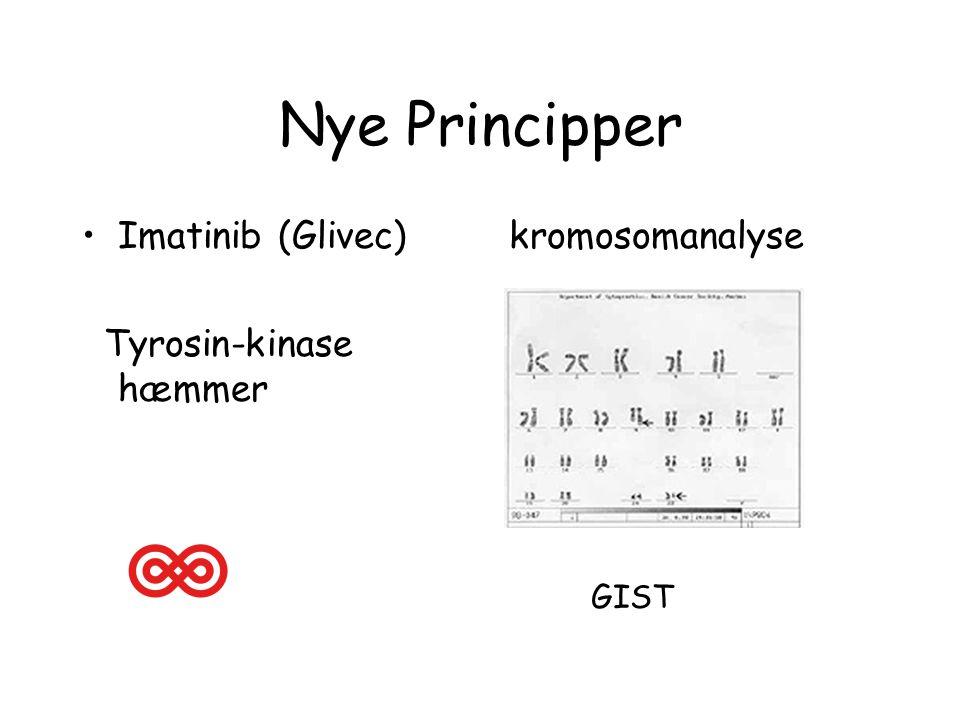 Nye Principper Imatinib (Glivec) Tyrosin-kinase hæmmer kromosomanalyse