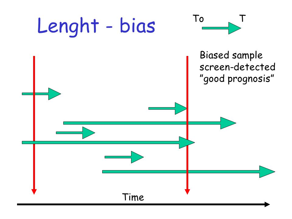 Lenght - bias To T Biased sample screen-detected good prognosis Time