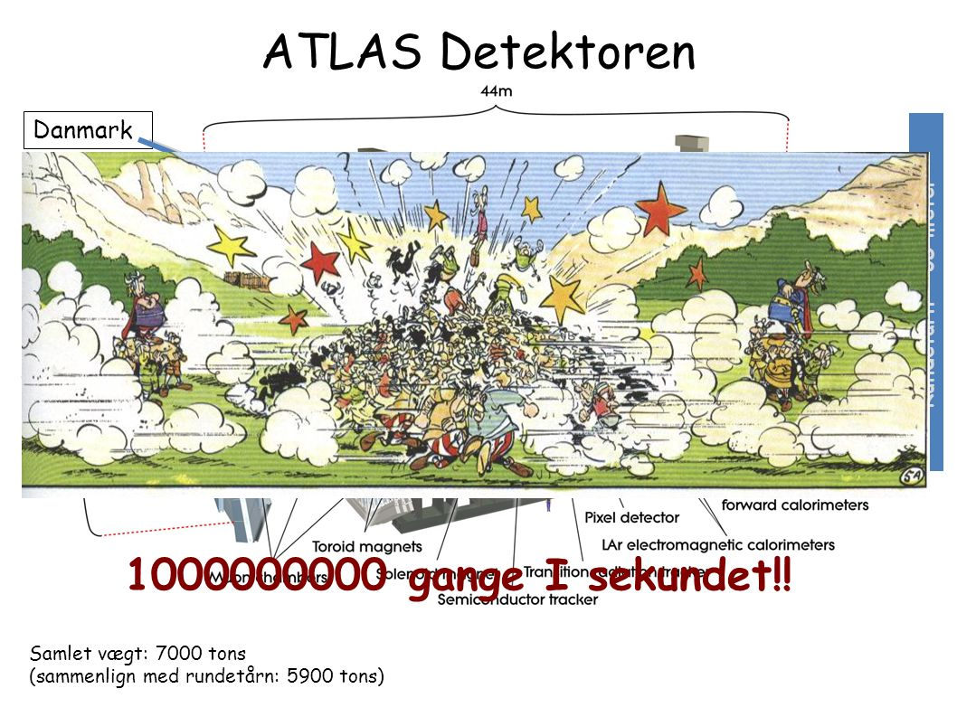 ATLAS Detektoren 1000000000 gange I sekundet!! Danmark