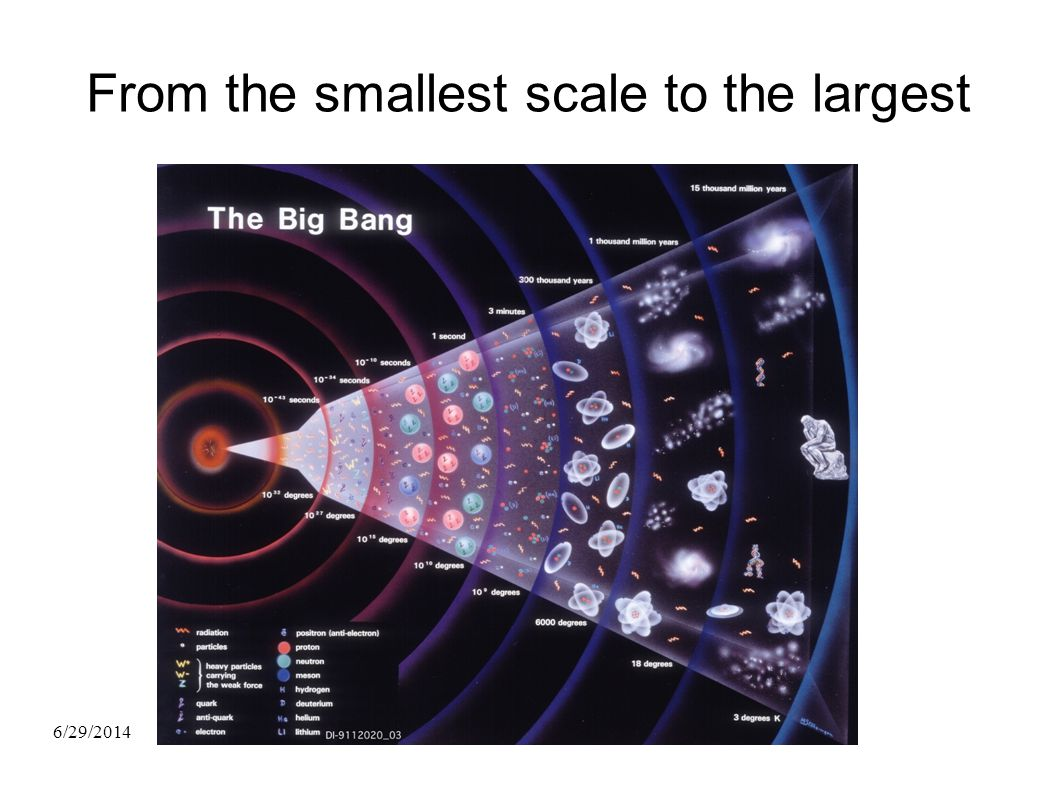 From the smallest scale to the largest