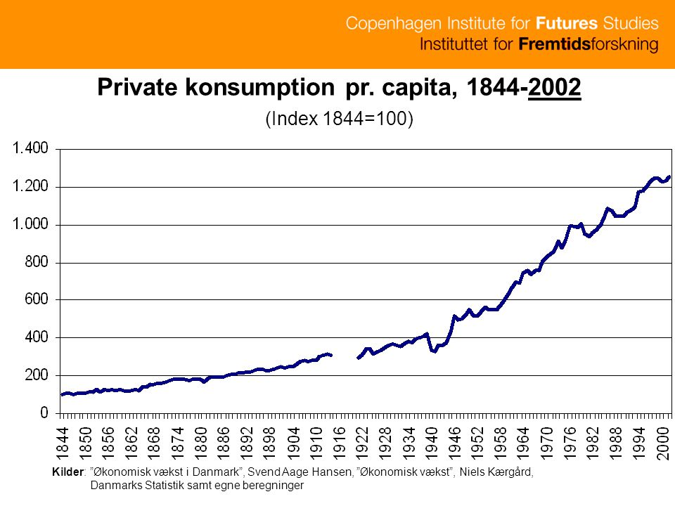 Private konsumption pr. capita, 1844-2002