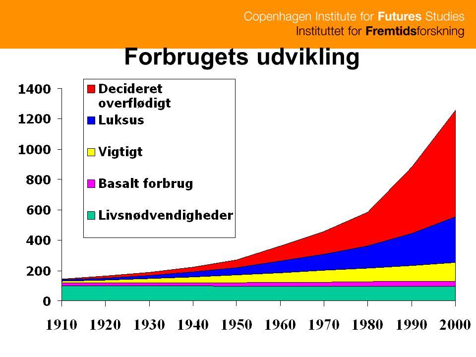 Forbrugets udvikling