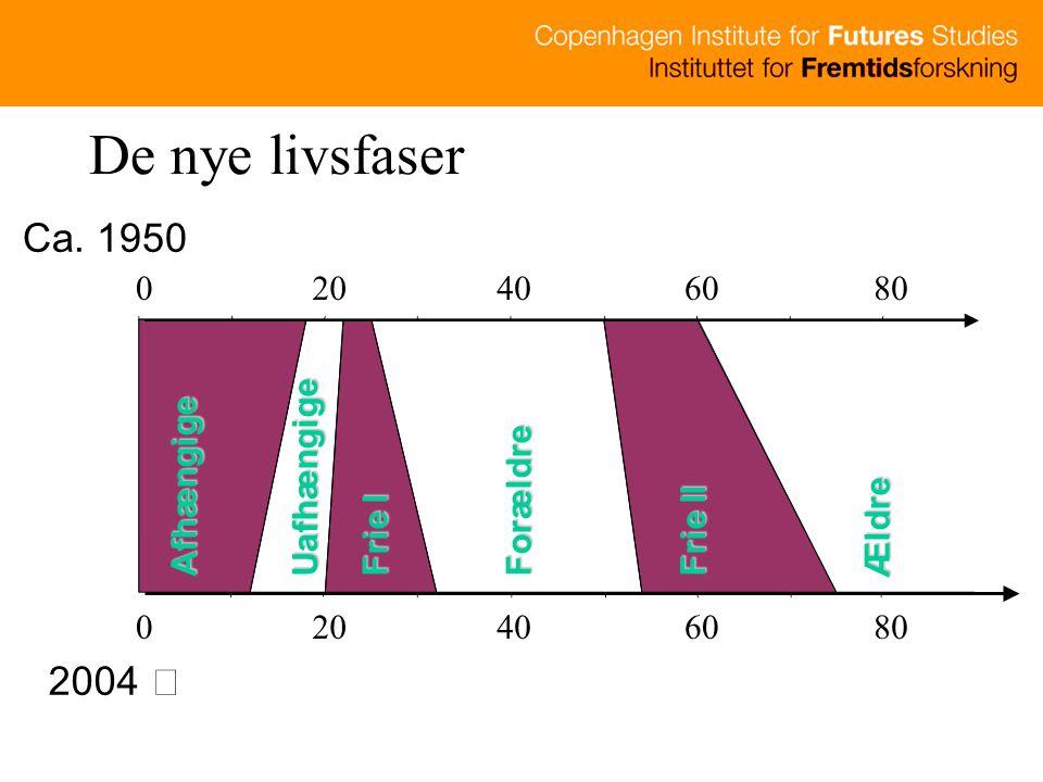 De nye livsfaser Ca. 1950 2004  20 40 60 80 Uafhængige Afhængige