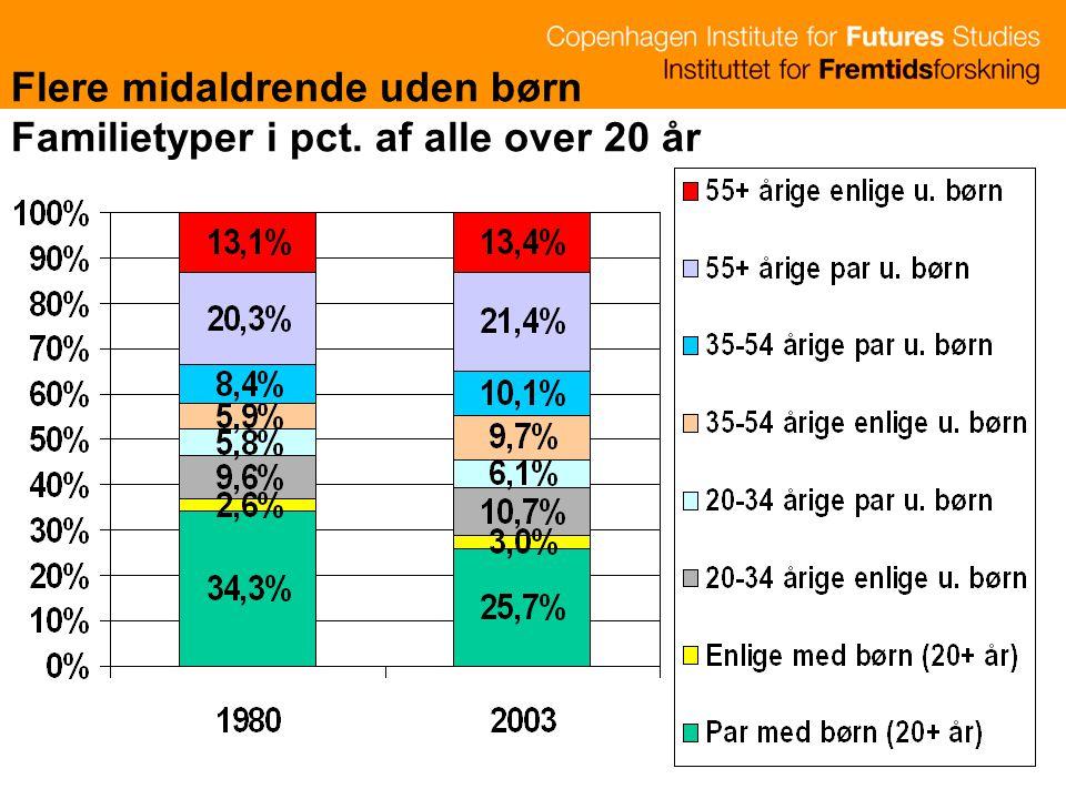 Flere midaldrende uden børn Familietyper i pct. af alle over 20 år