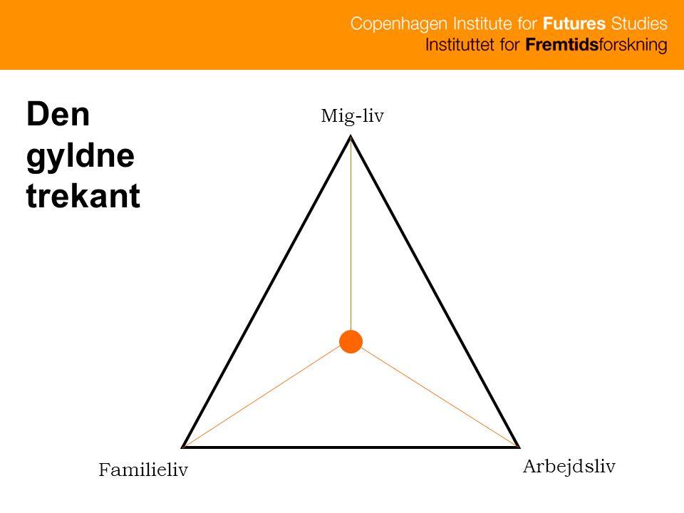 Den gyldne trekant Mig-liv Familieliv Arbejdsliv