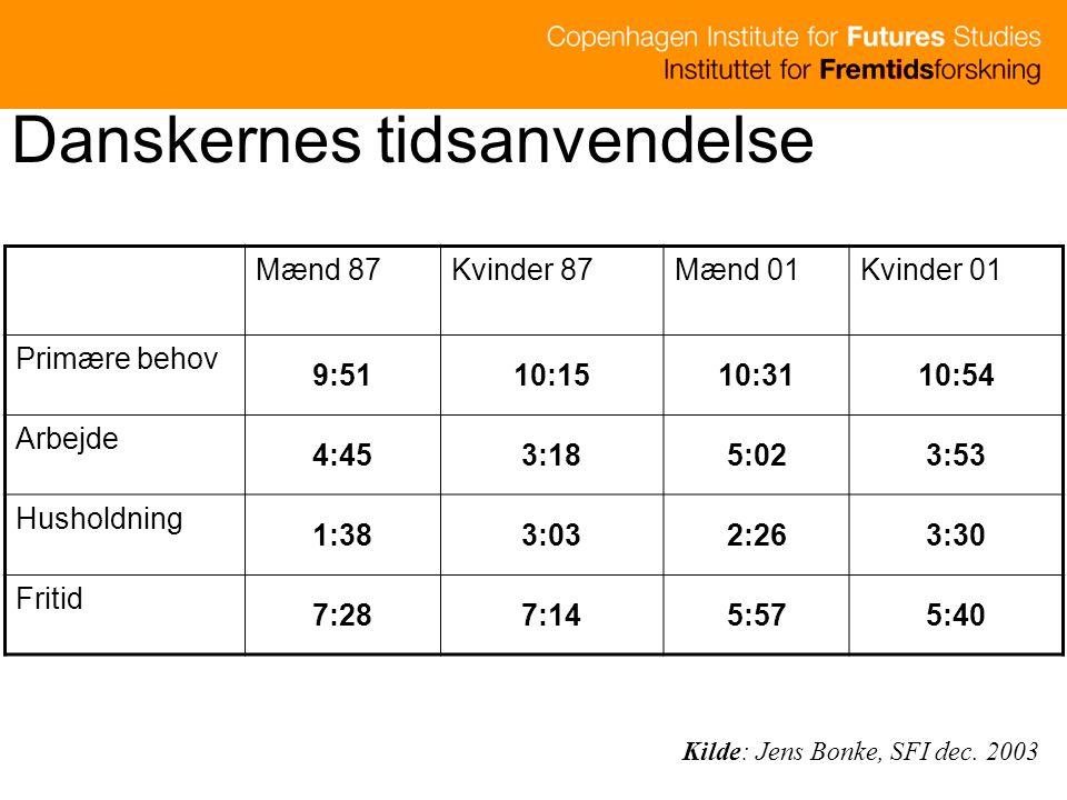 Danskernes tidsanvendelse