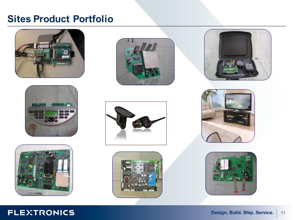Sites Product Portfolio
