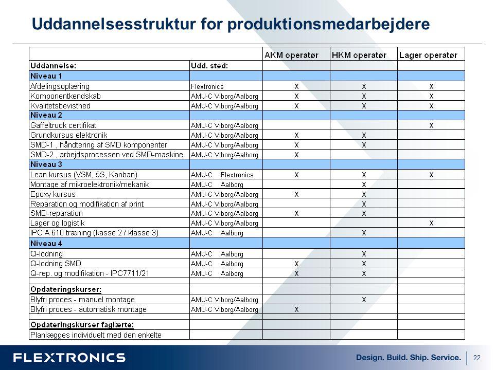 Uddannelsesstruktur for produktionsmedarbejdere