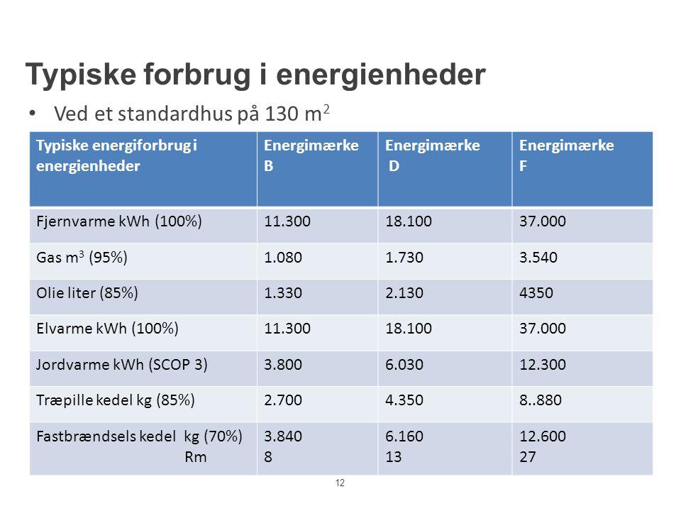 Typiske forbrug i energienheder