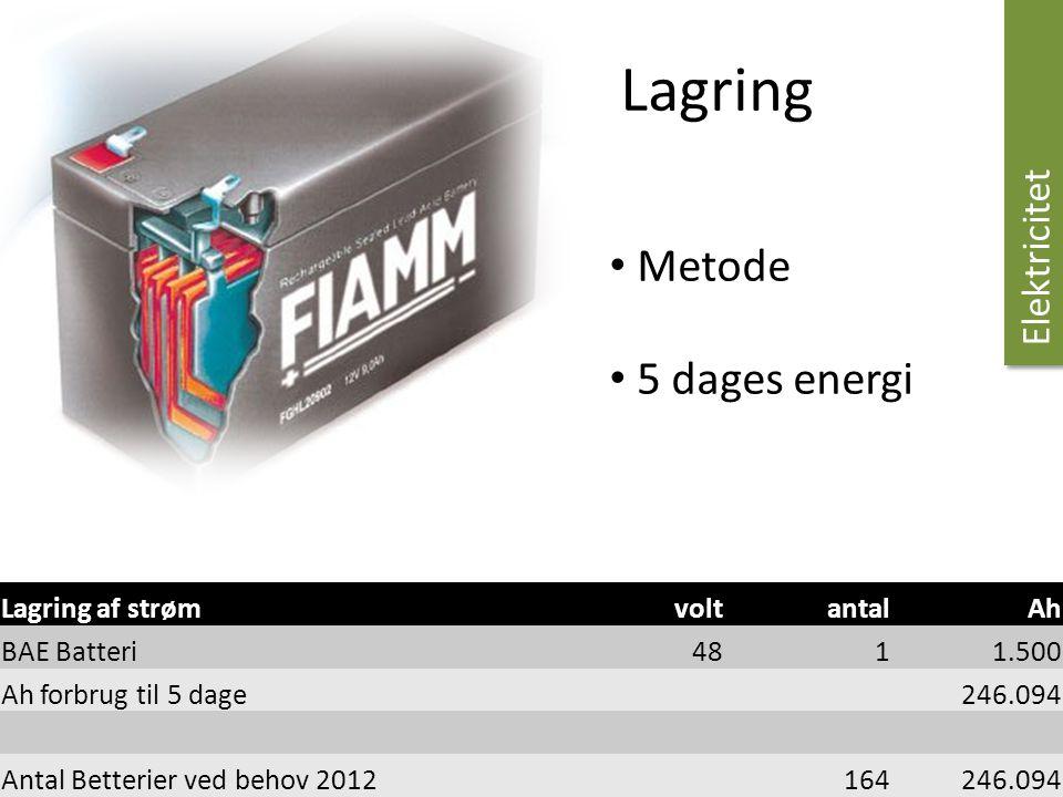 Lagring Metode 5 dages energi Elektricitet Lagring af strøm volt antal