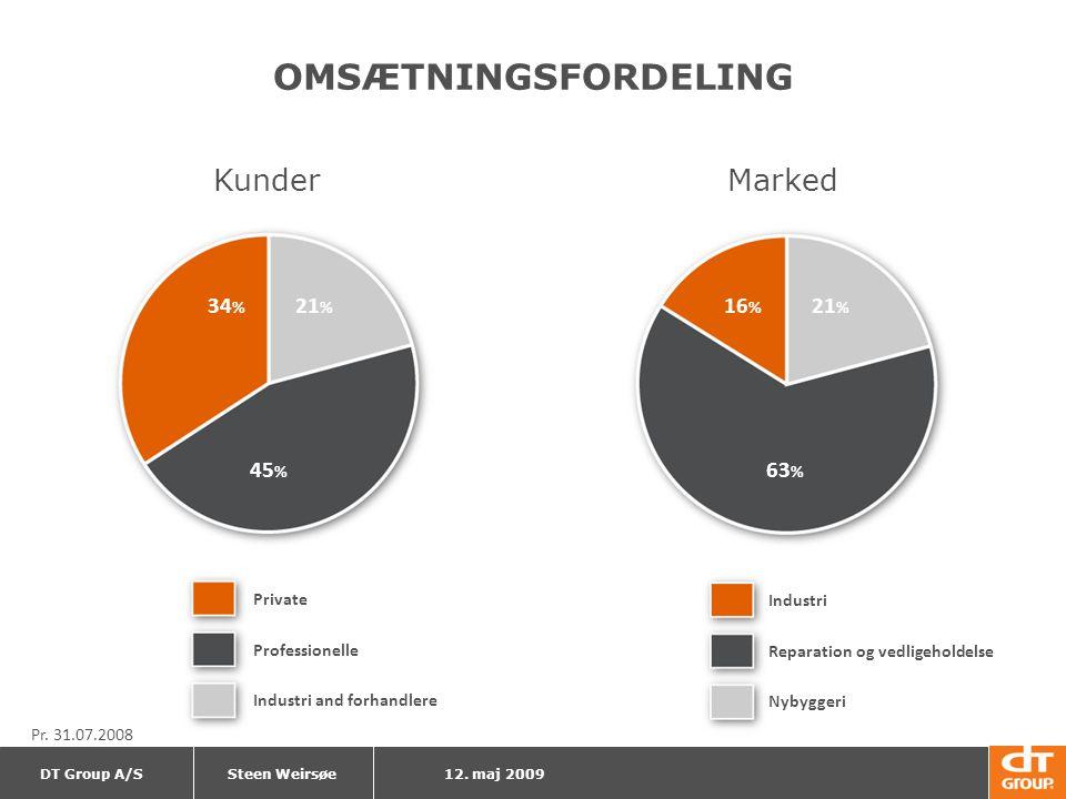 OMSÆTNINGSFORDELING Kunder Marked 34% 21% 16% 21% 45% 63%