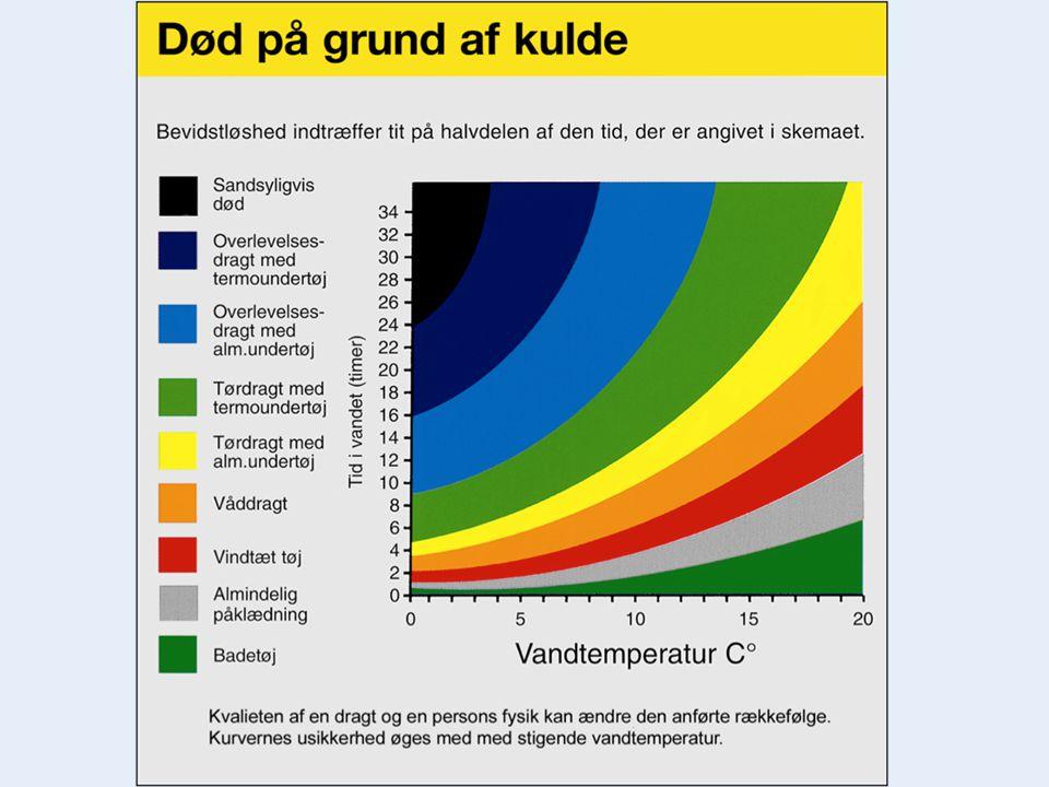 Kulde (kilde: SOK) © Dragør Navigationsskole