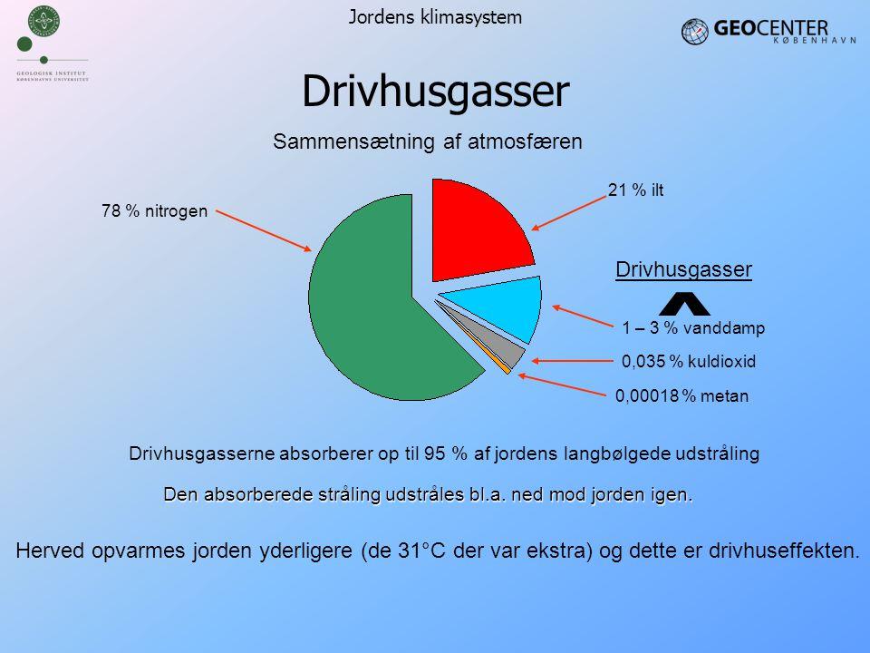 ˆ Drivhusgasser Sammensætning af atmosfæren Drivhusgasser