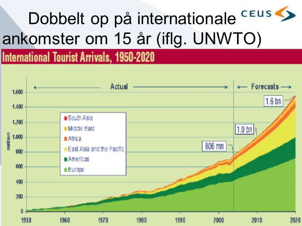 Dobbelt op på internationale ankomster om 15 år (iflg. UNWTO)