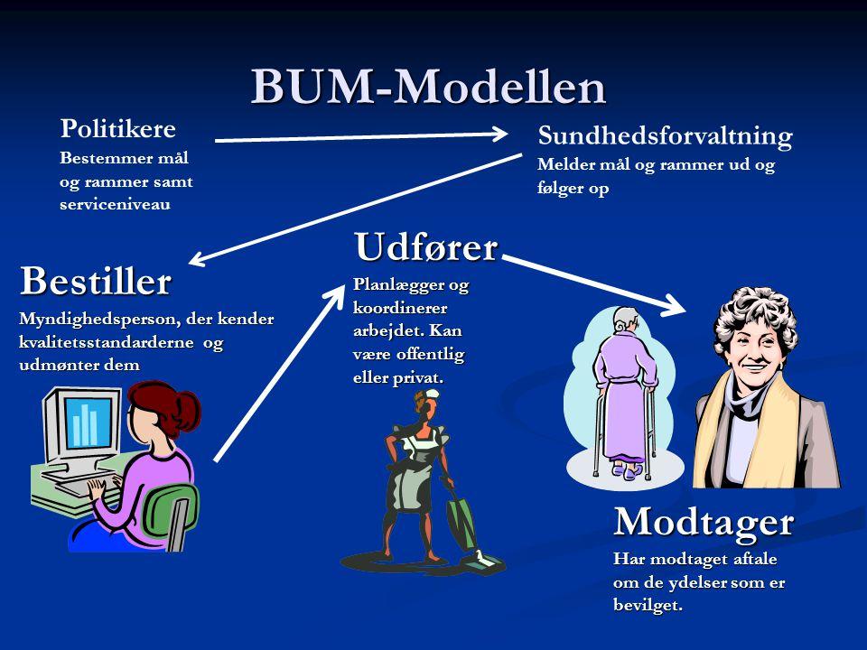 BUM-Modellen Politikere Bestemmer mål og rammer samt serviceniveau. SundhedsforvaltningMelder mål og rammer ud og følger op.