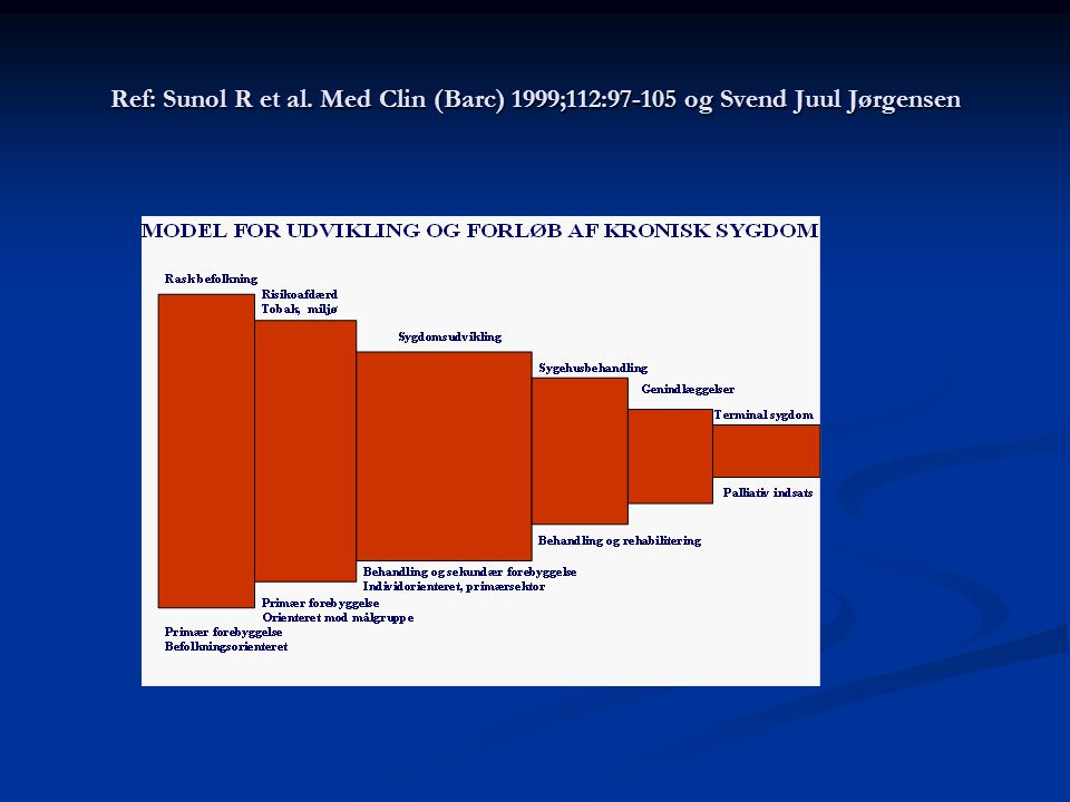 Ref: Sunol R et al. Med Clin (Barc) 1999;112:97-105 og Svend Juul Jørgensen