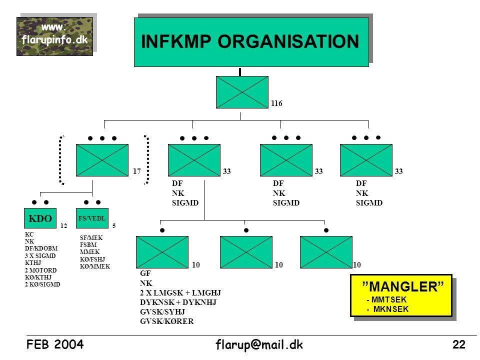 INFKMP ORGANISATION MANGLER KDO 116 17 33 33 33 DF NK SIGMD DF NK