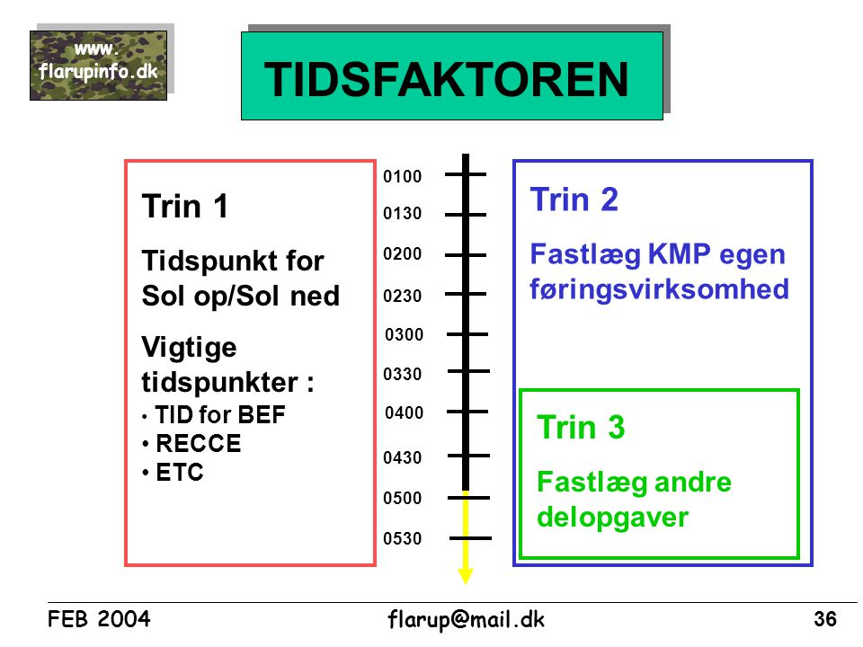 TIDSFAKTOREN Trin 2 Trin 1 Trin 3 Fastlæg KMP egen føringsvirksomhed