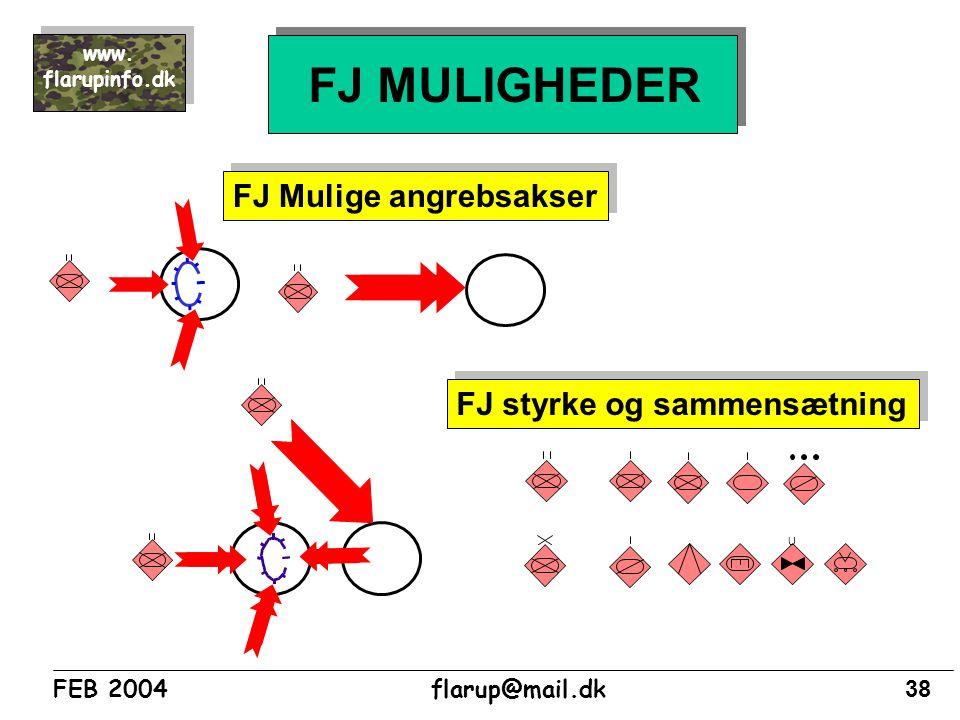 FJ MULIGHEDER FJ Mulige angrebsakser FJ styrke og sammensætning U