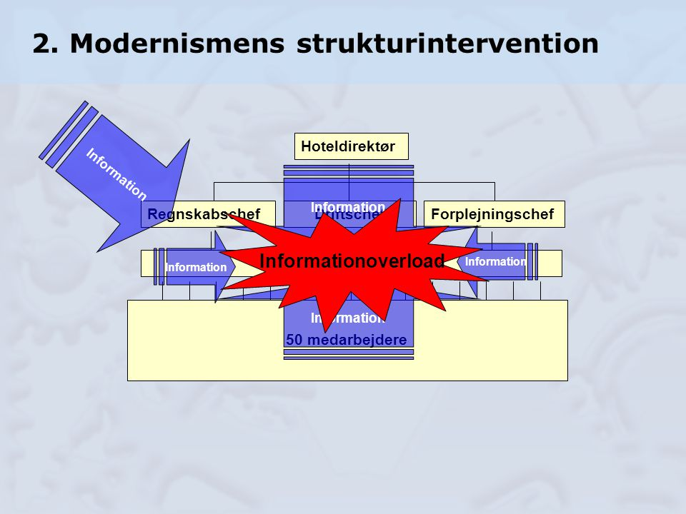 2. Modernismens strukturintervention