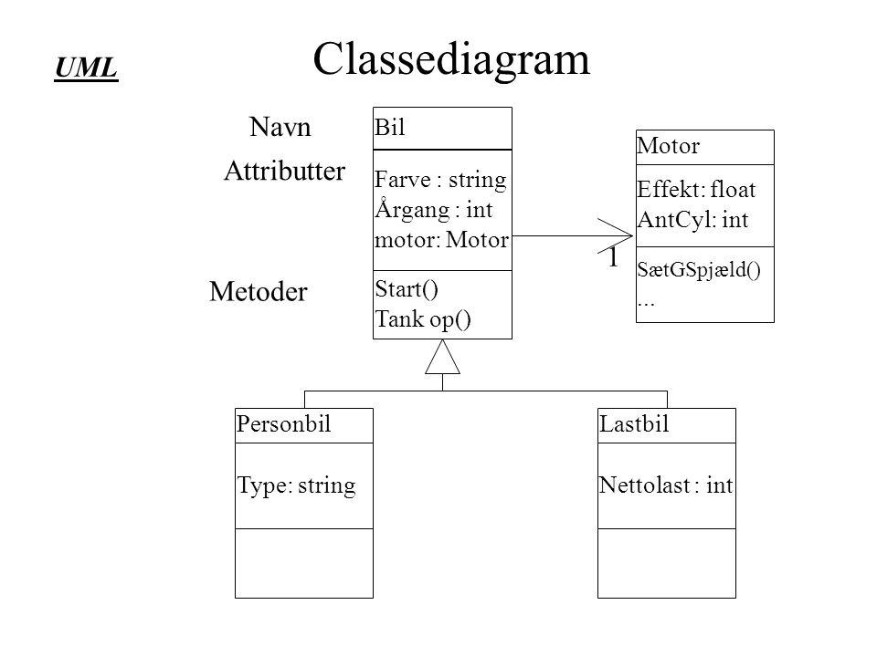 Classediagram UML Navn Attributter 1 Metoder Bil Motor Farve : string