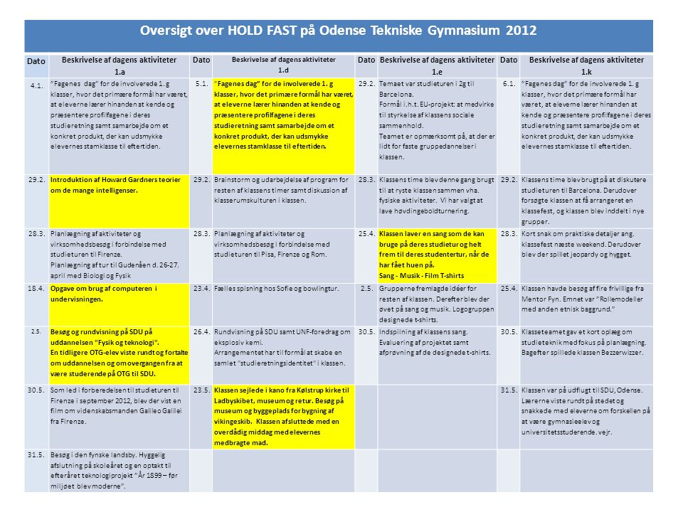 Oversigt over HOLD FAST på Odense Tekniske Gymnasium 2012