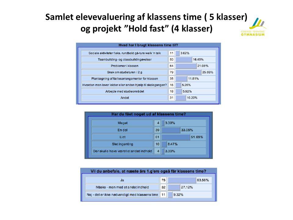Samlet elevevaluering af klassens time ( 5 klasser) og projekt Hold fast (4 klasser)