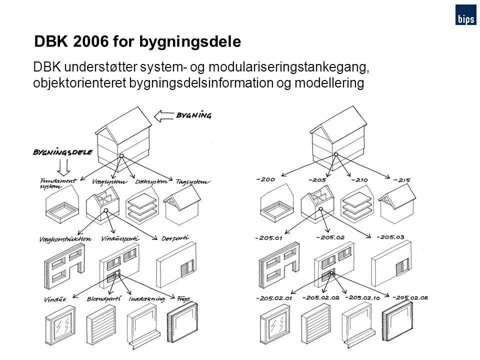 DBK 2006 for bygningsdele DBK understøtter system- og modulariseringstankegang, objektorienteret bygningsdelsinformation og modellering.