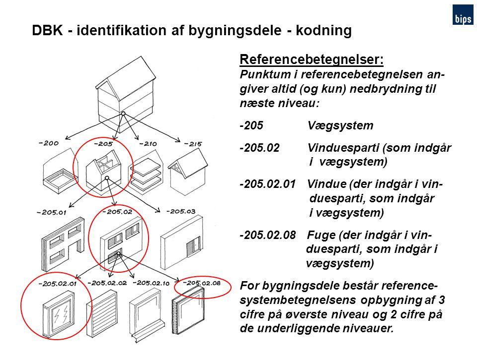 DBK - identifikation af bygningsdele - kodning