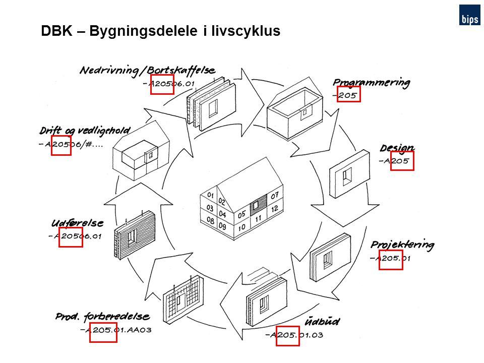 DBK – Bygningsdelele i livscyklus