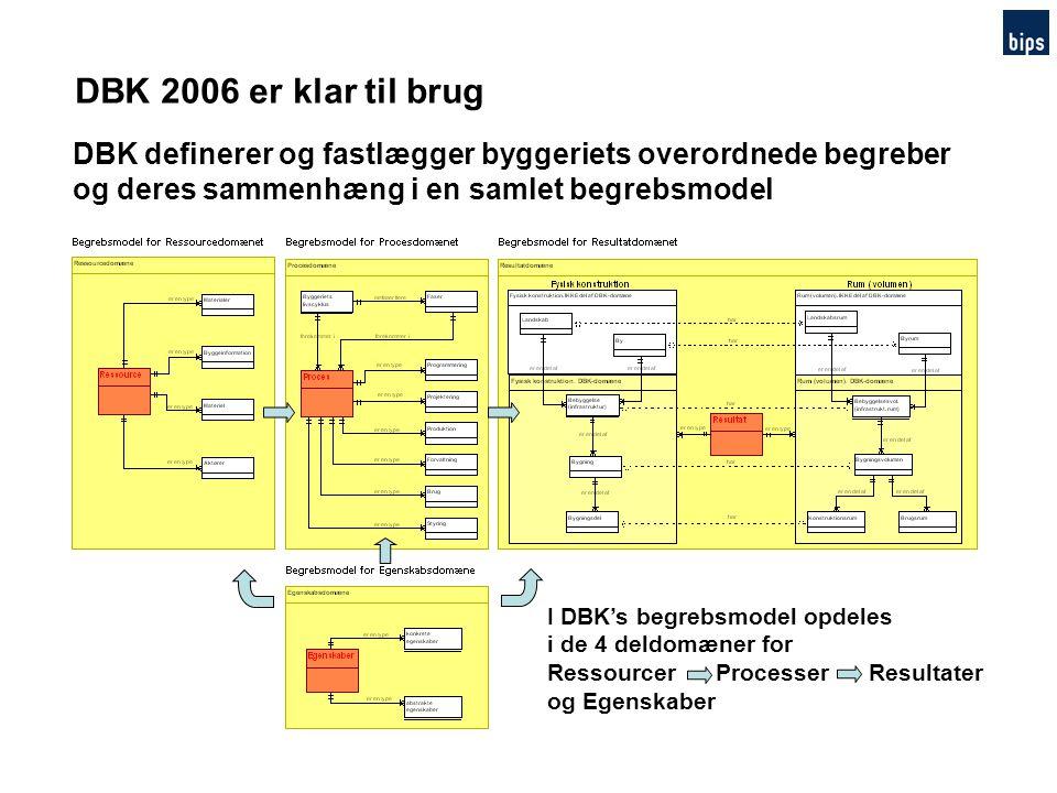 DBK 2006 er klar til brug DBK definerer og fastlægger byggeriets overordnede begreber og deres sammenhæng i en samlet begrebsmodel.