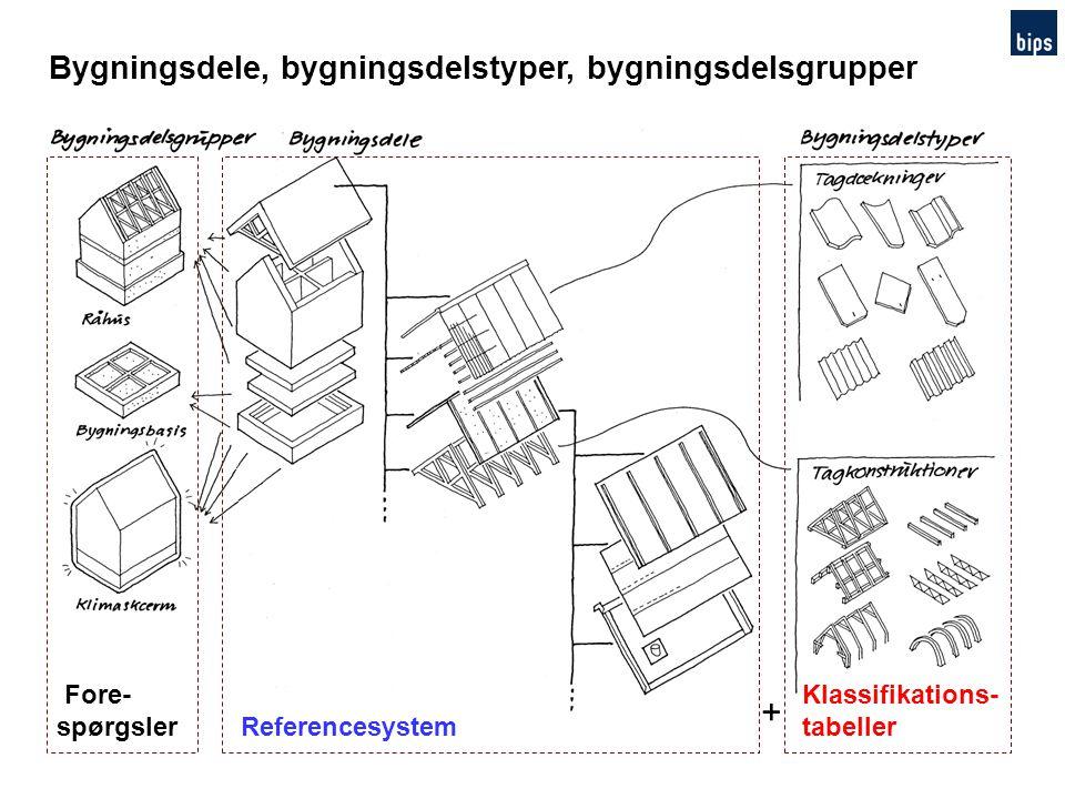 + Bygningsdele, bygningsdelstyper, bygningsdelsgrupper Fore- spørgsler